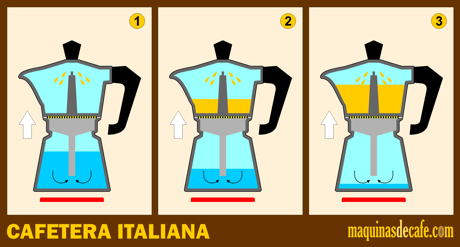cafetera italiana